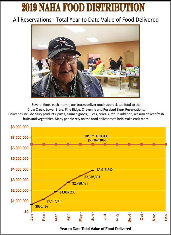 Distribution Charts - Native American Heritage Association