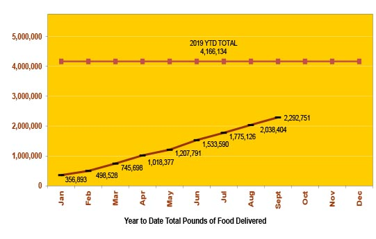 Year to Date Total Pounds of Food Delivered