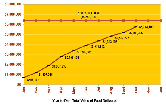 Year to Date Total Value of Food Delivered
