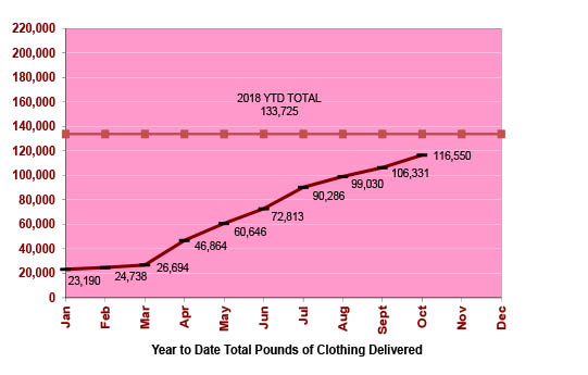 Year to Date Total Pounds of Clothing Delivered